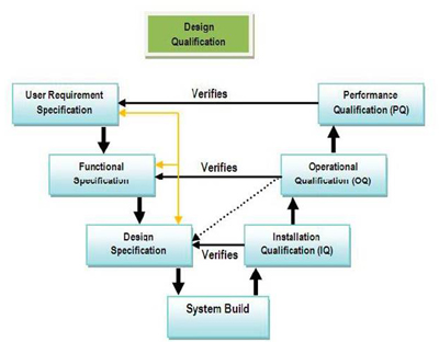 VALIDATION AND QUALIFICATION OF WATER PURIFICATION, STORAGE, AND DISTRIBUTION SYSTEMS AS PER  USP